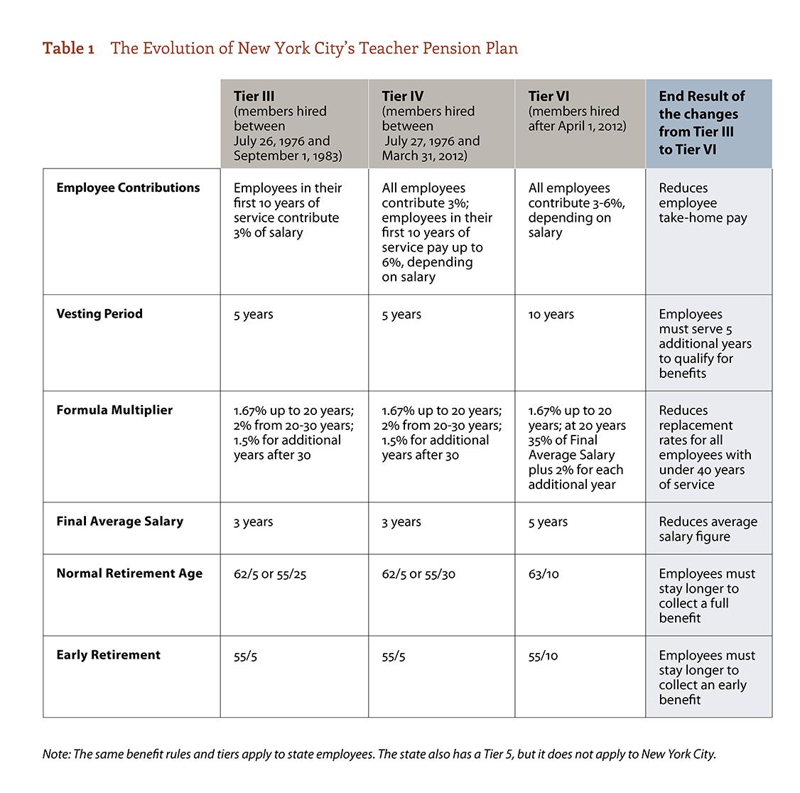 The Evolution of New York City's Teacher Pension Plan