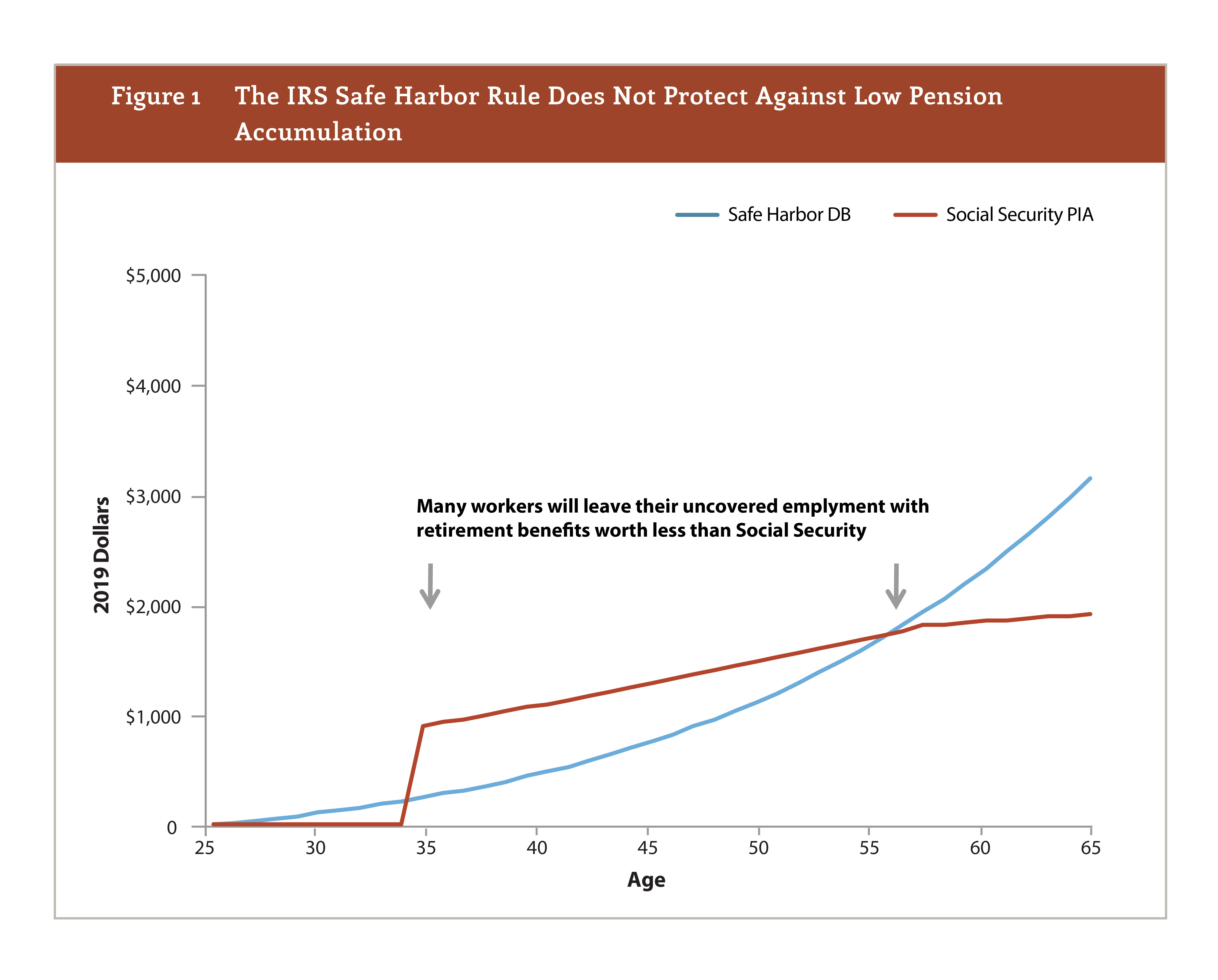 The IRS Safe Harbor Rule Does Not Protect Against Low Pension Accumulation