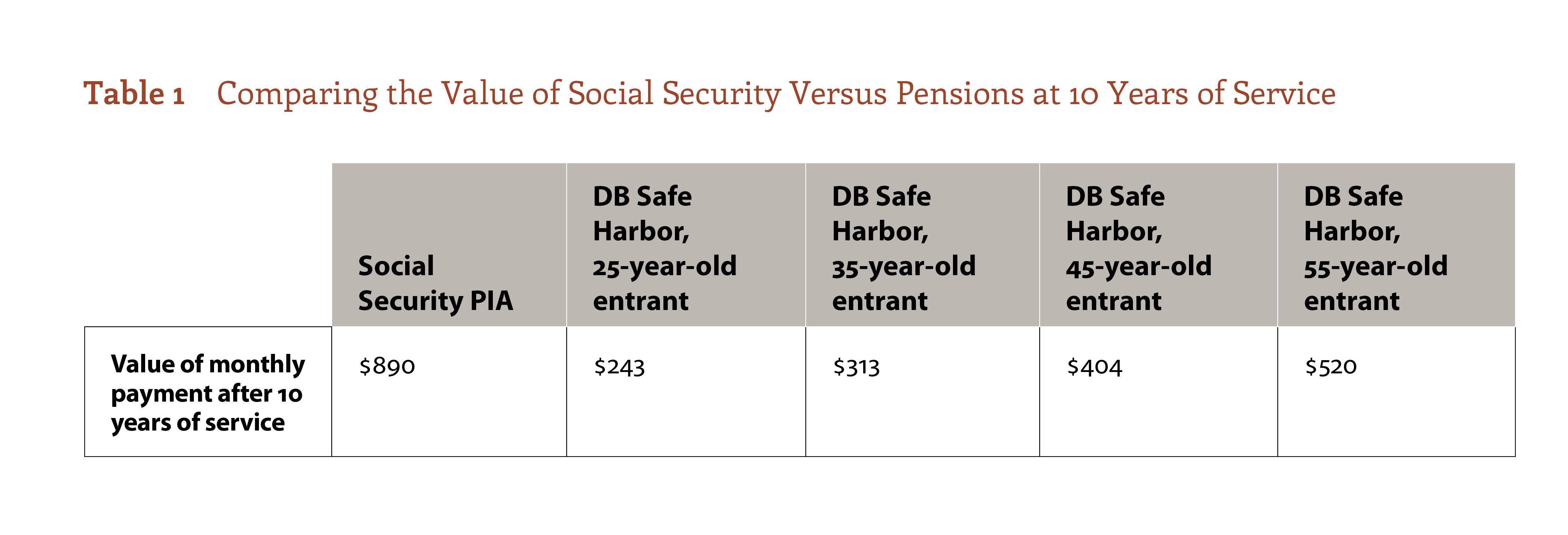 Comparing the Value of Social Security Versus Pensions at 10 Years of Service