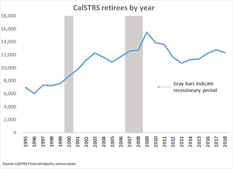 CalSTRS retirees by year