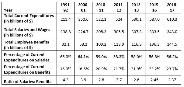 Public School Expenditures, 1992-2017
