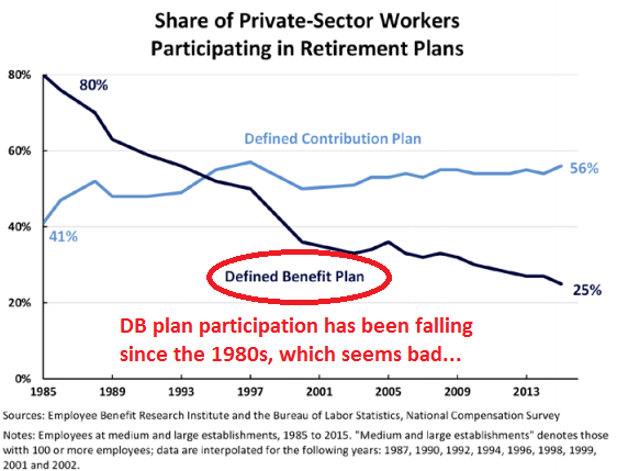 Participation in defined benefit plans is falling