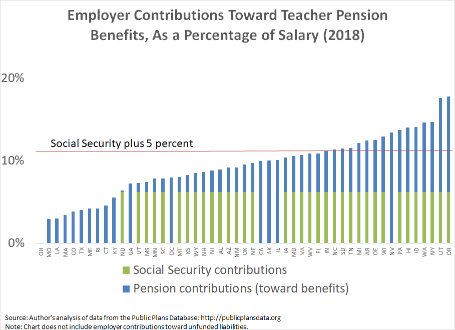 Employer contributions toward teacher retirement benefits, by state