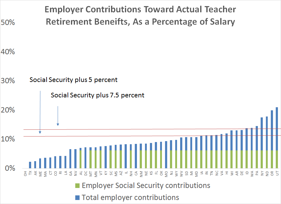 Employer contributions toward teacher retirement benefits, as a percentage of salary
