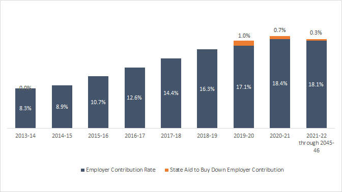 Employer contribution rates under CalSTRS