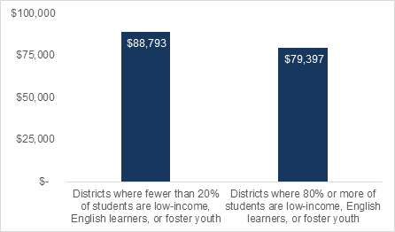 California teachers in low-need districts receive higher annual salaries than teachers in high-need districts