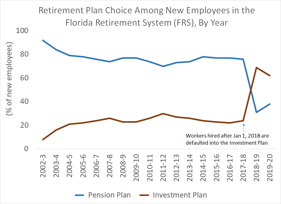 Florida Retirement System (FRS) Plan Choice, By Year