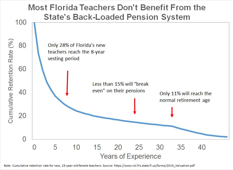 Florida Nudges Teachers Into A Portable Retirement Plan Teacherpensions Org