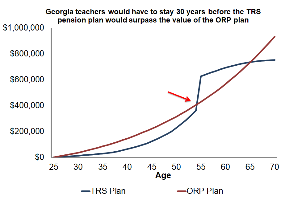 Comparing Georgia's TRS pension plan versus the ORP plan