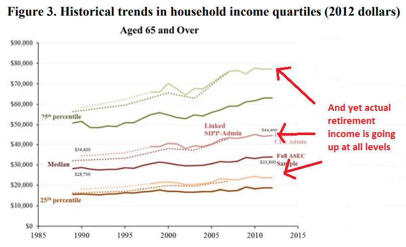 Household income among retirees has increased over time