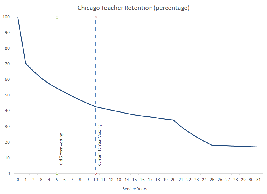 IL Chi Retention Graph (Excel) png | TeacherPensions org