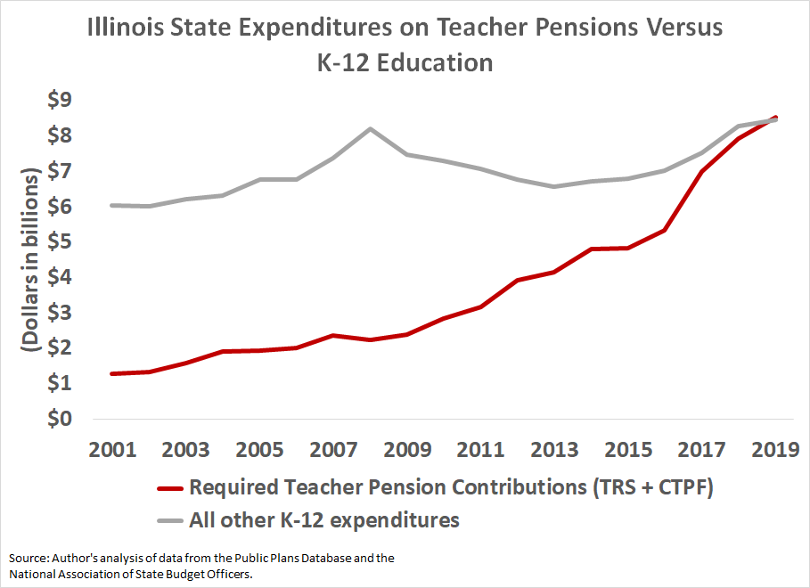 Illinois pension and K-12 spending