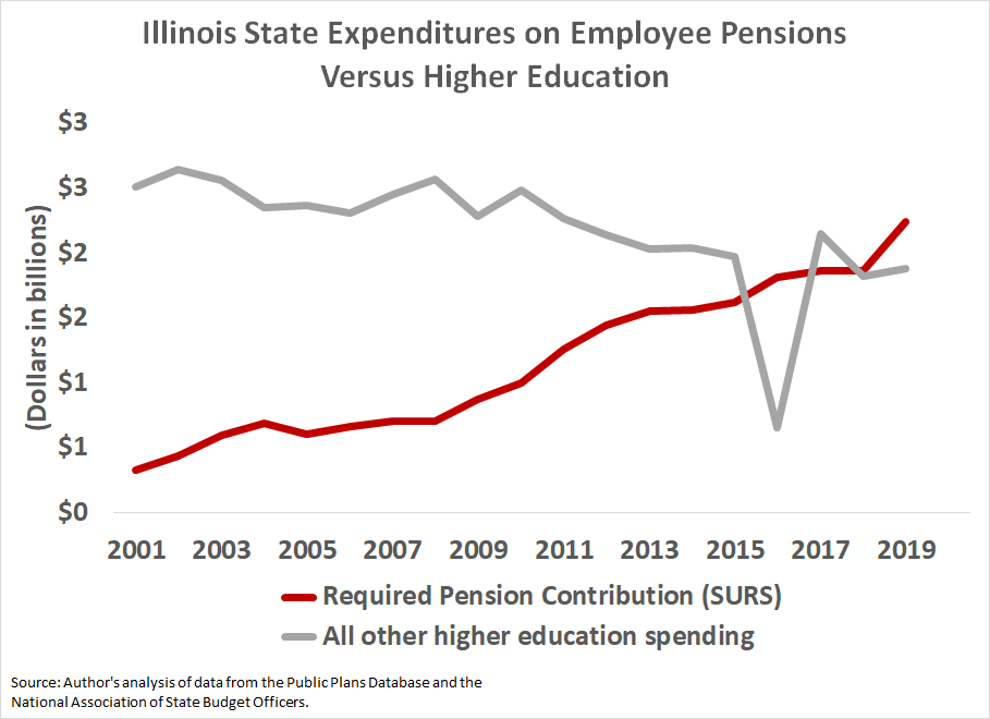 Illinois pension and higher education spending