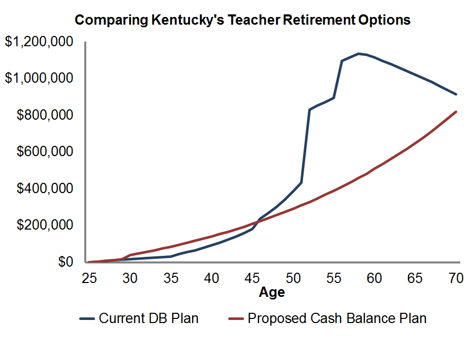 Comparing Kentucky's teacher retirement plans