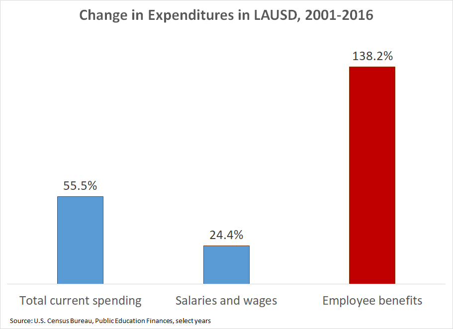 Change in spending in Los Angeles schools, 2001-16