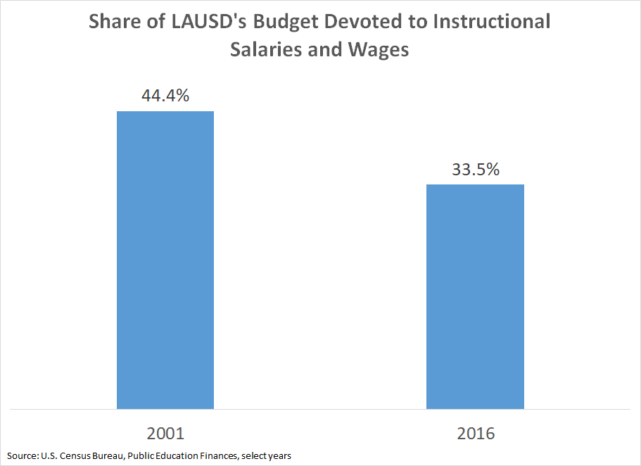 Share of LAUSD's school budget spent on instructional costs, 2001-2016