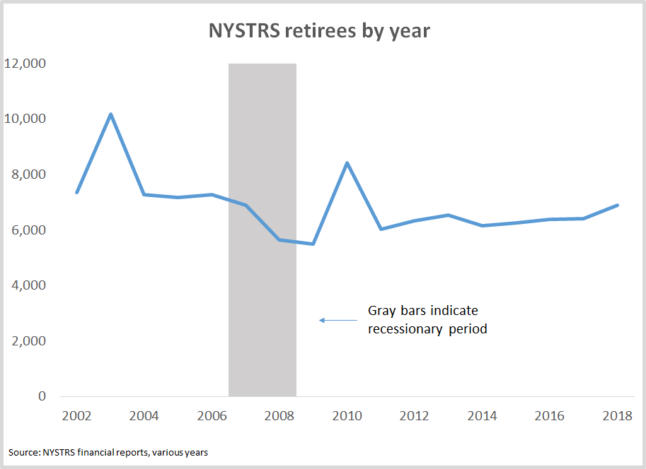 New York State Teacher Retirement System retirees by year