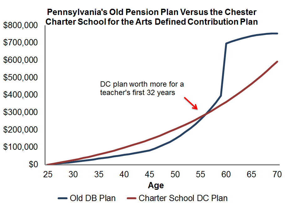 Comparing charter school and traditional teacher retirement plans