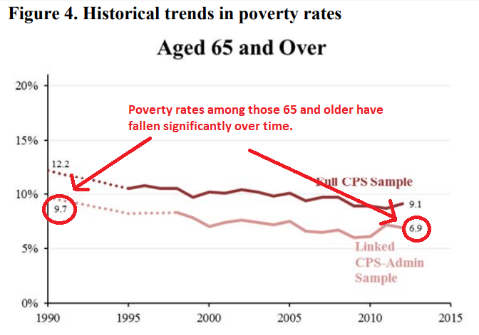 Poverty rates among those 65 and older are also falling