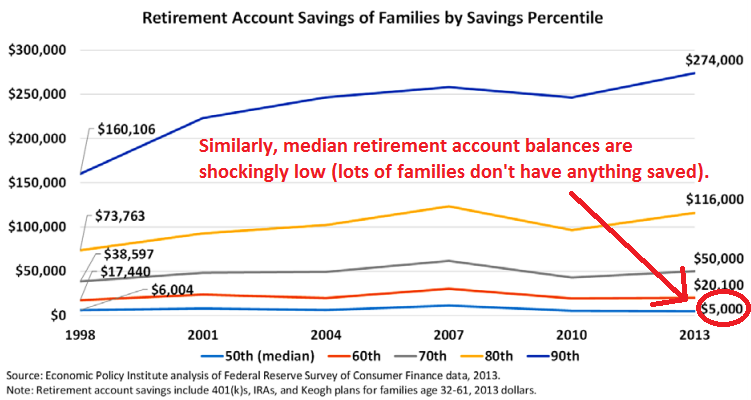 Median retirement savings have not changed much over time