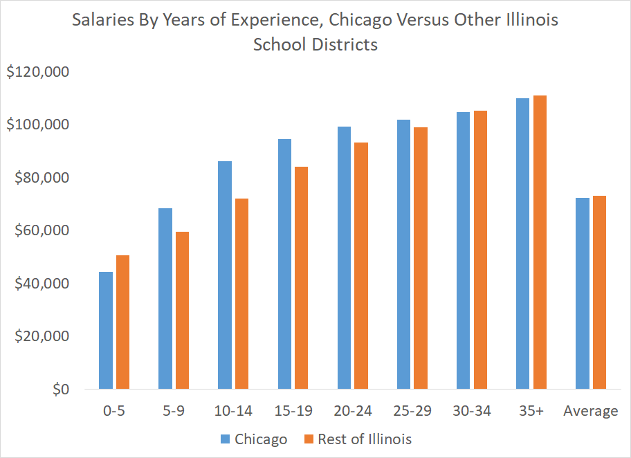 Teacher salaries in Chicago versus the rest of Illinois school districts