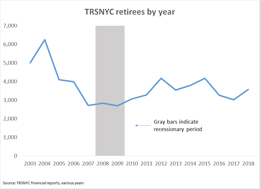 TRS NYC retirees by year
