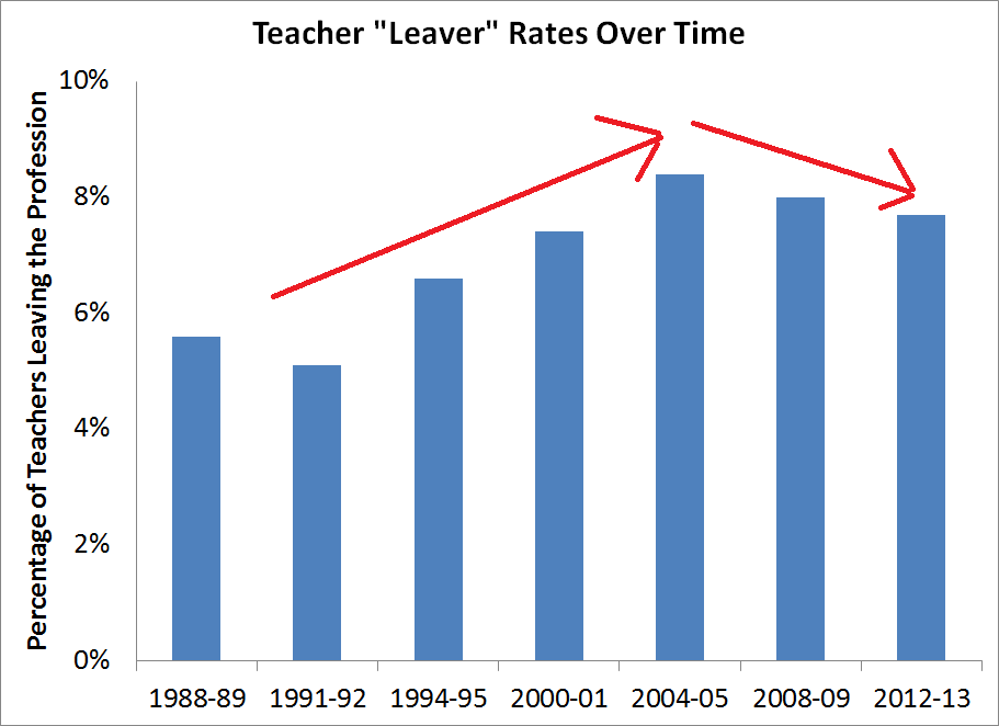 Teacher Turnover Rates Are Down, Not Up | TeacherPensions.org