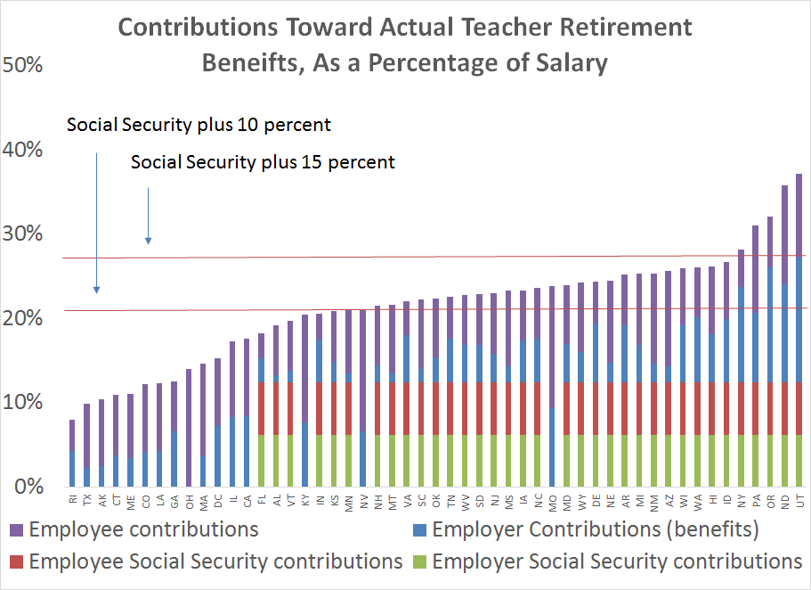 Contributions toward teacher retirement benefits, as a percentage of salary