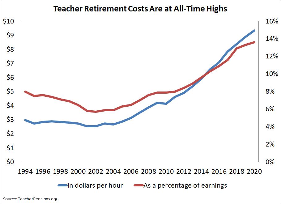 Teacher Retirement Costs Per Hour of Work