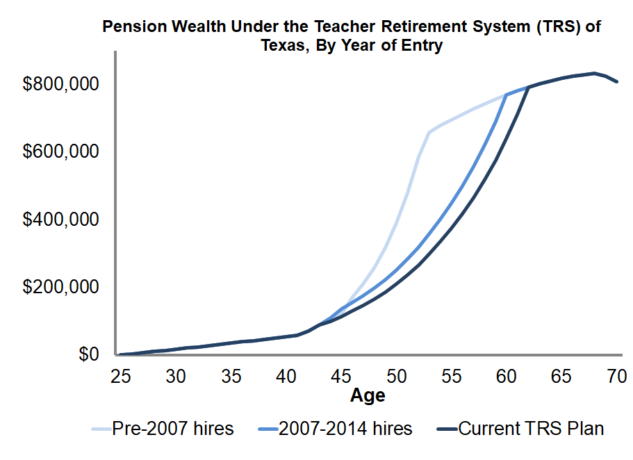 Texas has reduced retirement benefits for new teachers
