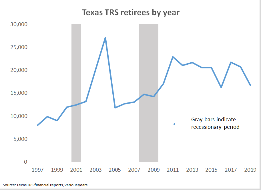 Texas TRS retirees by year