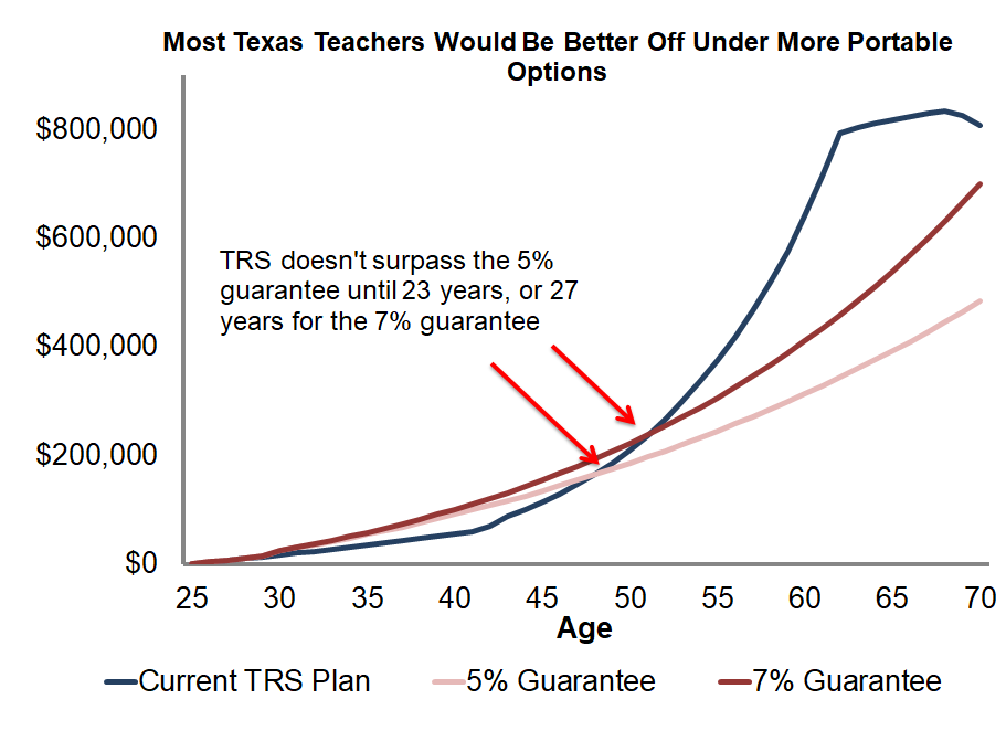 Most Texas teachers would be better off in other types of retirement plans