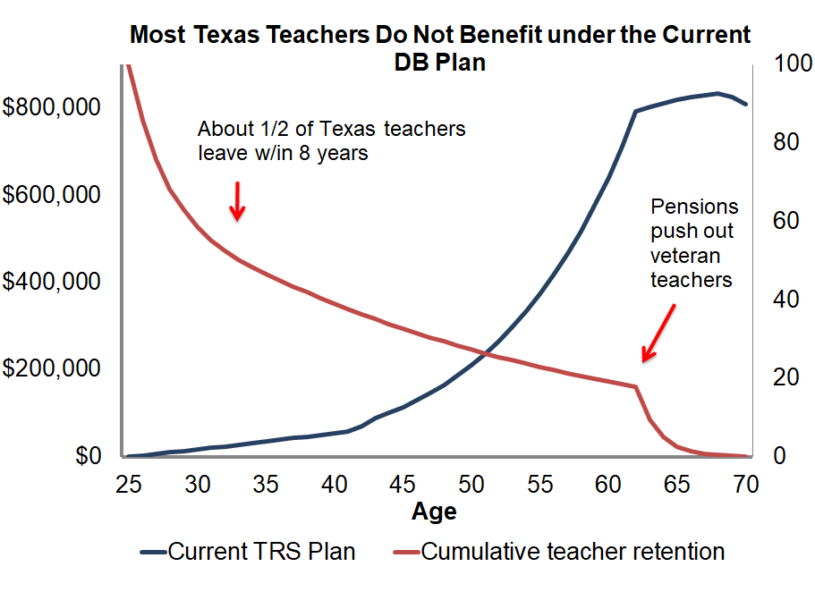 Texas teacher retirement benefits aren't aligned with teacher turnover in the state