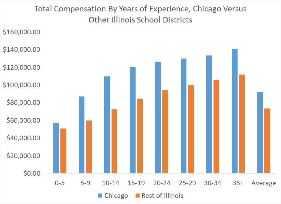 Total Compensation By Years of Experience, Chicago Versus Other Illinois School Districts