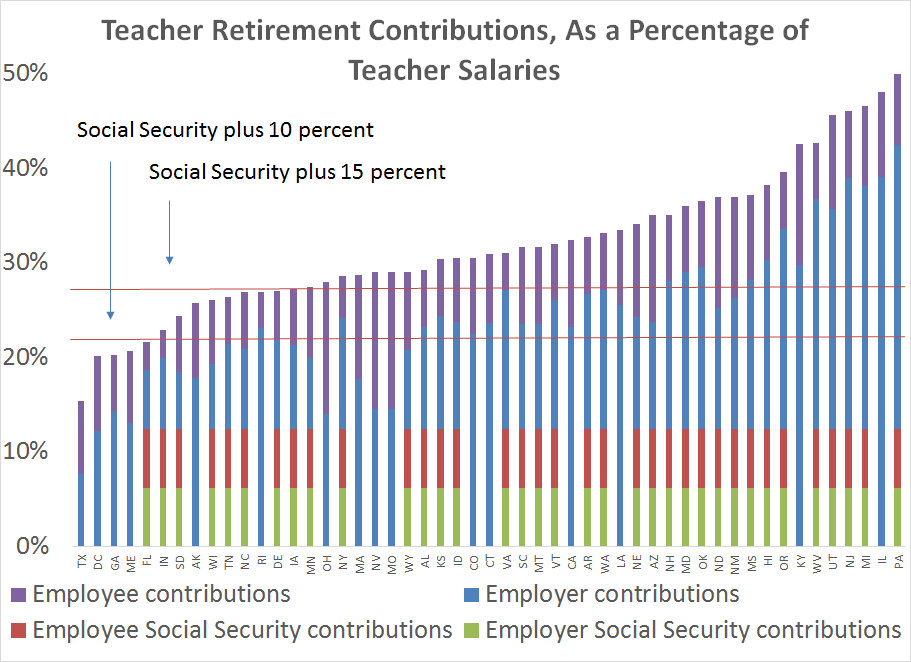 Total teacher retirement contributions, as a percentage of teacher salaries