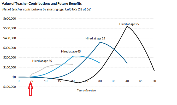 Value of CalSTRS teacher pensions, by age of entry