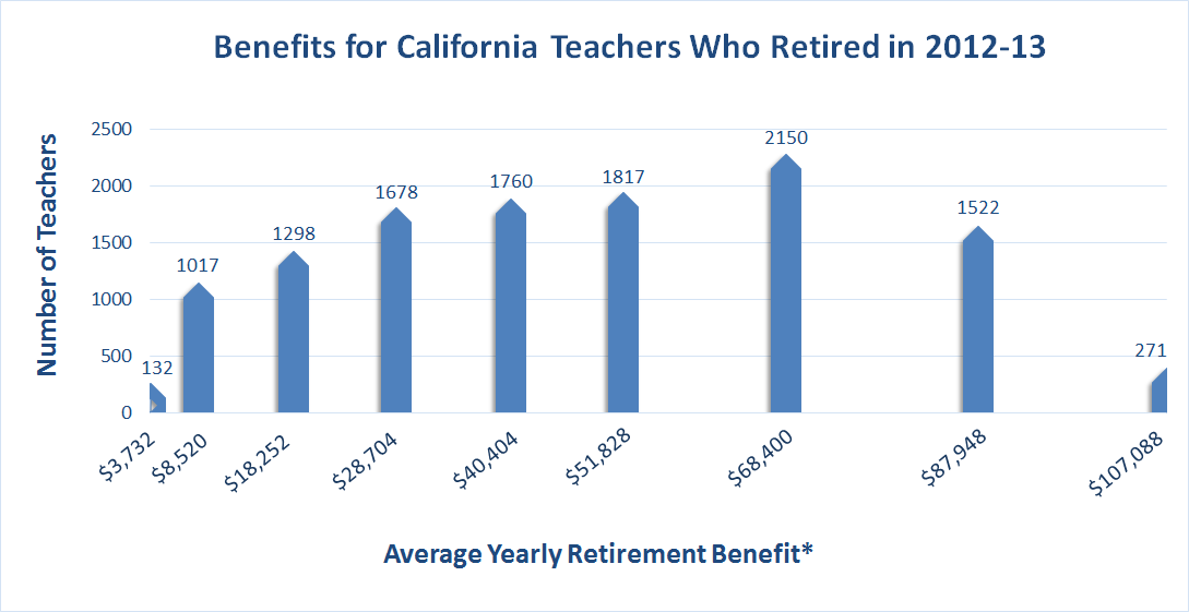 """What Is the """"Average"""" Teacher Pension? An Example From"""